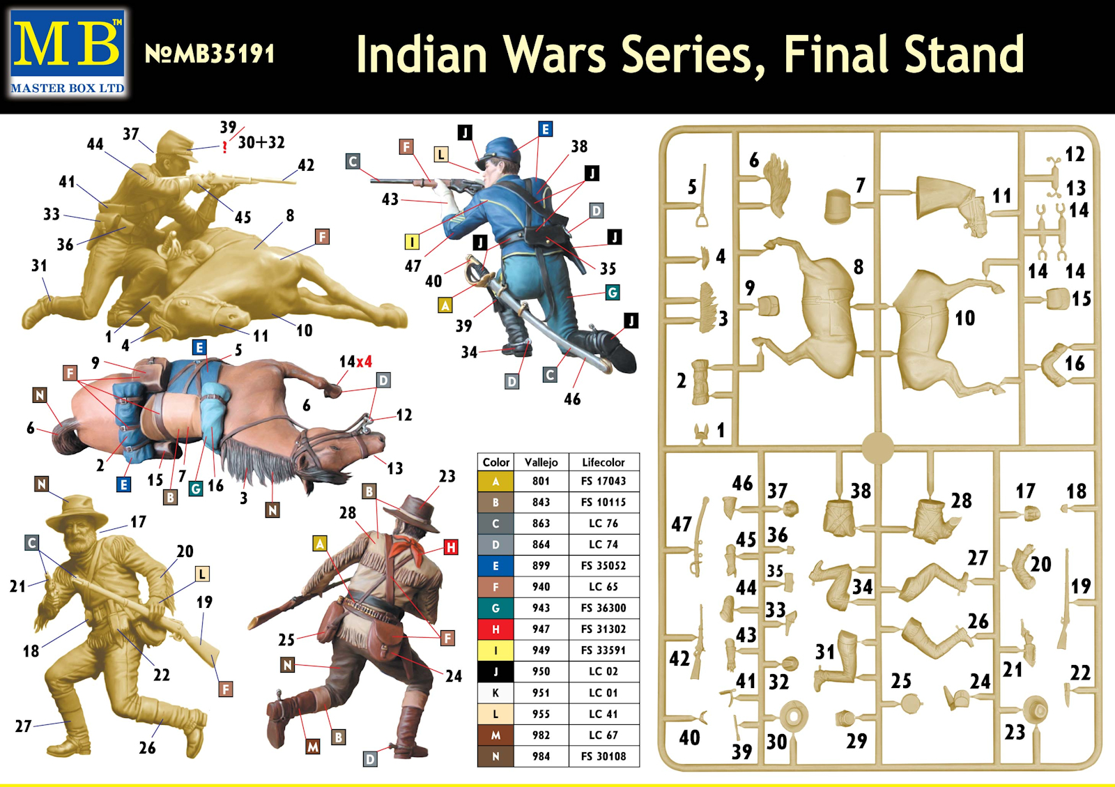 Masterbox 1/35 Indian Wars Series, Final Stand # 35191